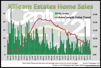 homes for sale in Killearn Estates